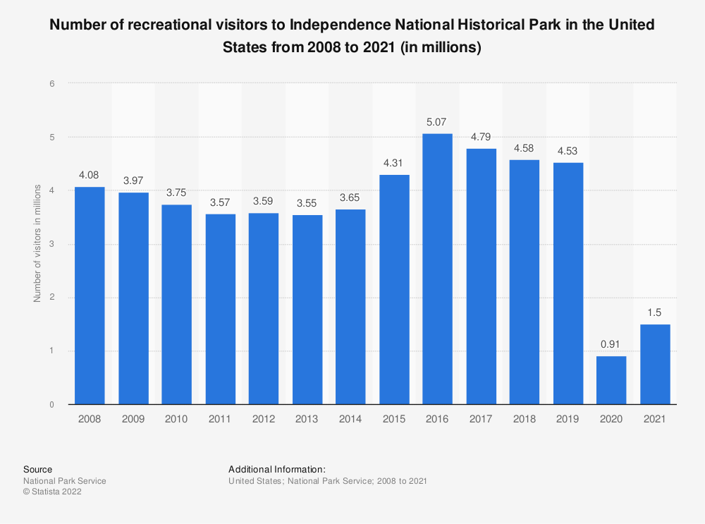 Statistic: Number of recreational visitors to Independence National Historical Park in the United States from 2008 to 2018 (in millions) | Statista