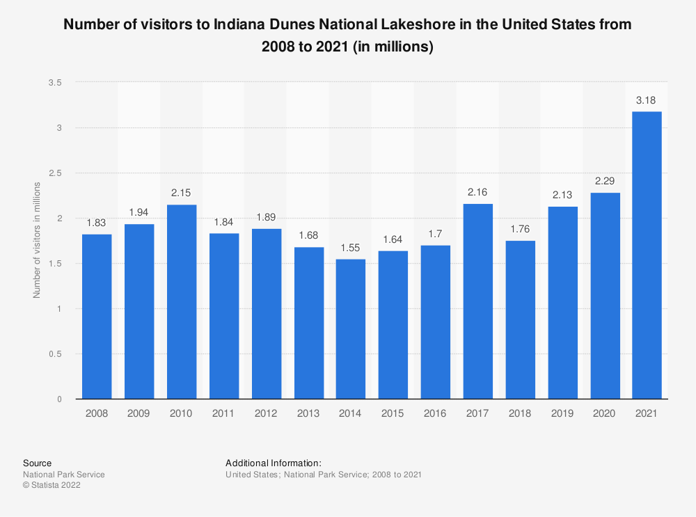 Statistic: Number of visitors to Indiana Dunes National Lakeshore in the United States from 2008 to 2019 (in millions) | Statista