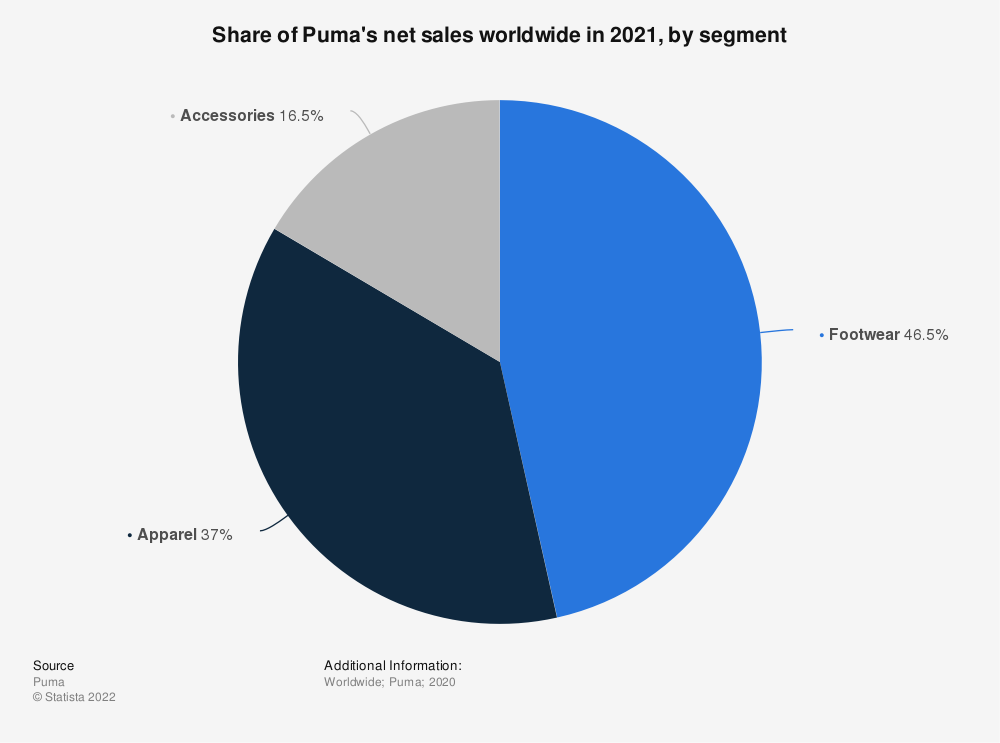 Statistic: Share of Puma's net sales worldwide in 2019, by segment | Statista