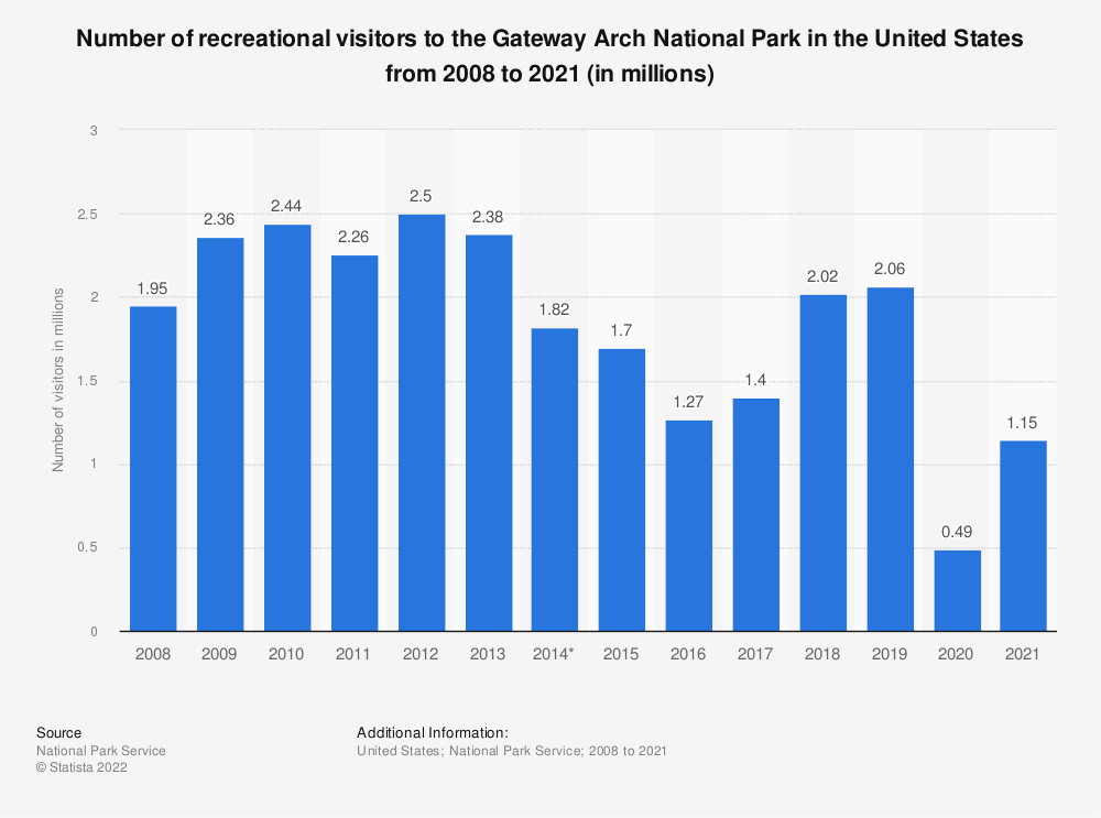 Statistic: Number of recreational visitors to the Gateway Arch National Park in the United States from 2008 to 2018 (in millions) | Statista