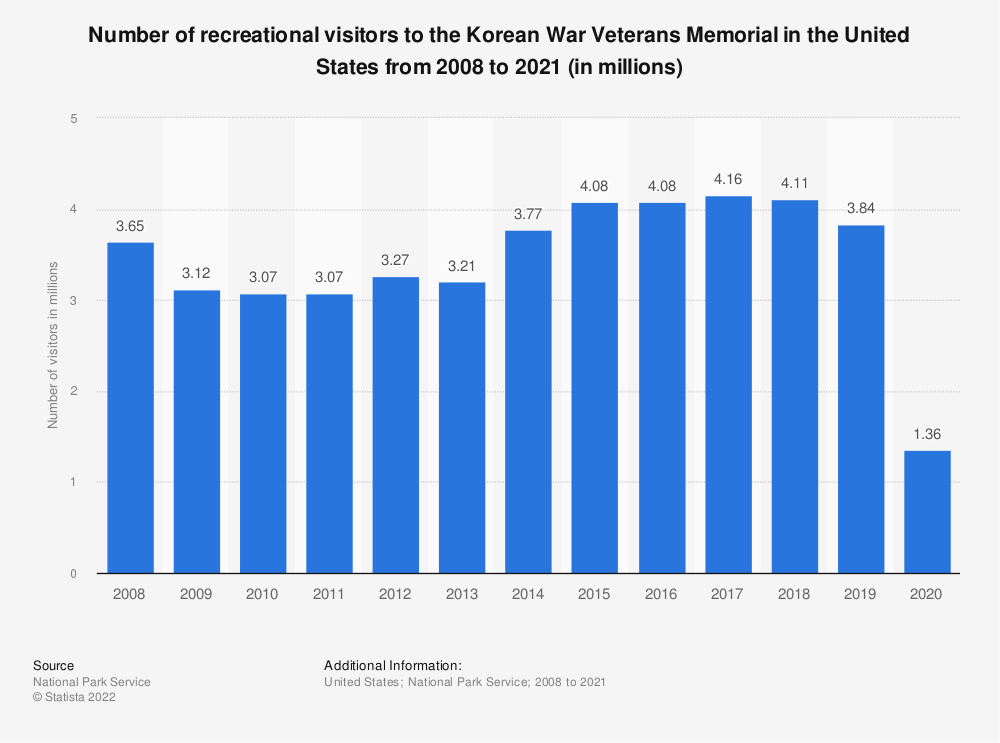 Statistic: Number of recreational visitors to the Korean War Veterans Memorial in the United States from 2008 to 2018 (in millions) | Statista