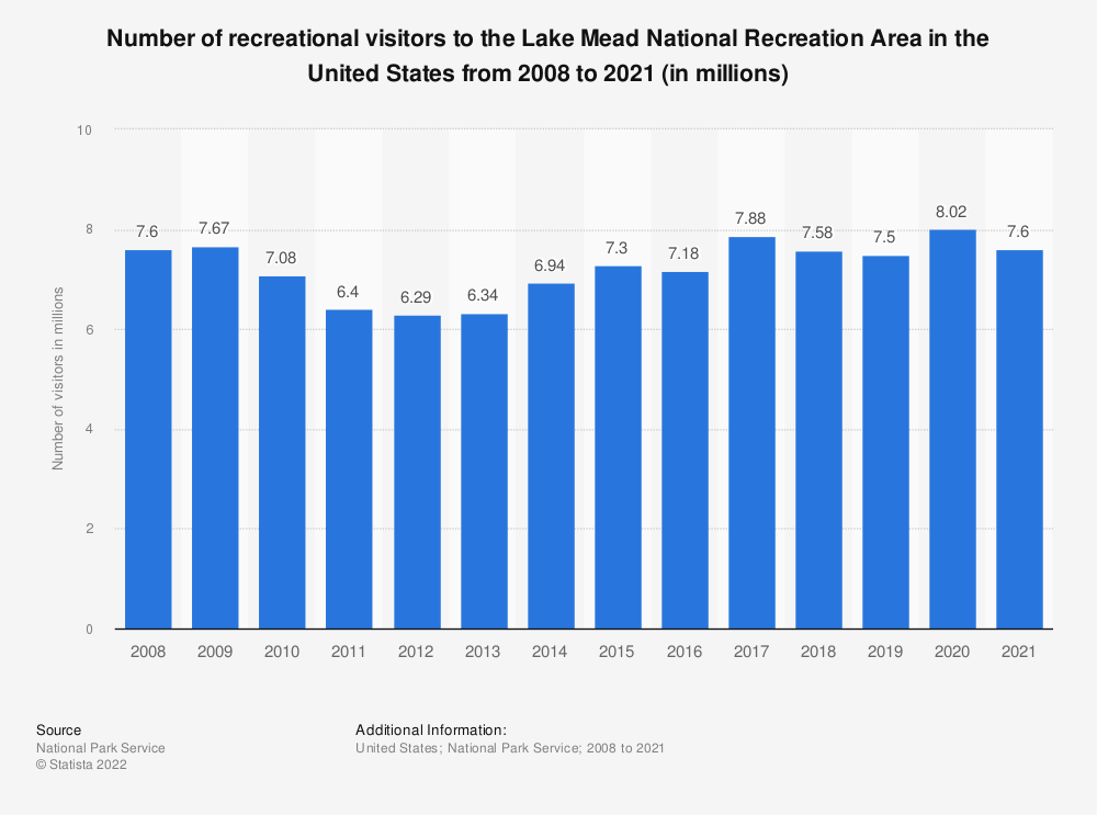 Statistic: Number of recreational visitors to the Lake Mead National Recreation Area in the United States from 2008 to 2019 (in millions) | Statista
