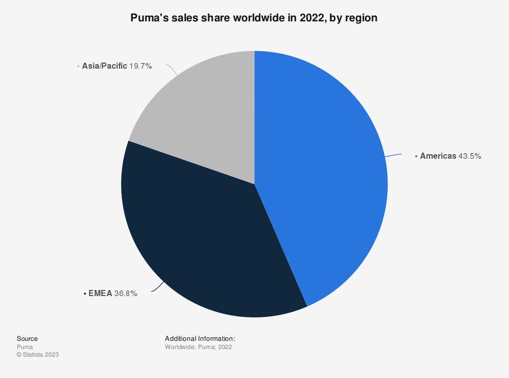 Statistic: Puma's sales share worldwide in 2019, by region | Statista