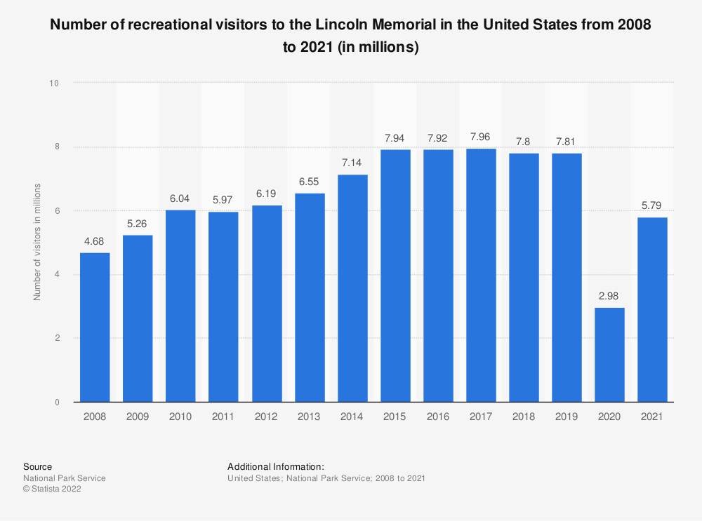 Statistic: Number of recreational visitors to the Lincoln Memorial in the United States from 2008 to 2019 (in millions) | Statista