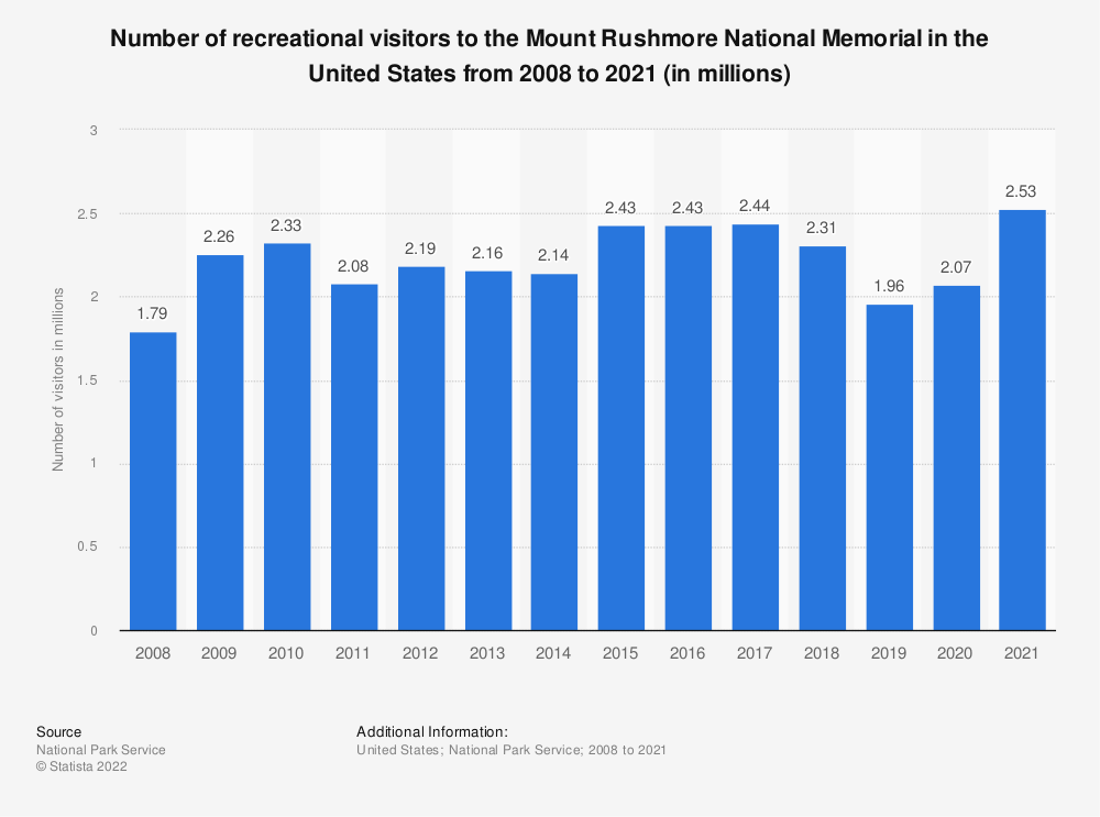 Statistic: Number of recreational visitors to the Mount Rushmore National Memorial in the United States from 2008 to 2017 (in millions) | Statista
