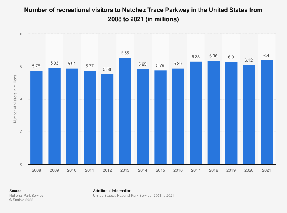 Statistic: Number of recreational visitors to Natchez Trace Parkway in the United States from 2008 to 2020 (in millions) | Statista