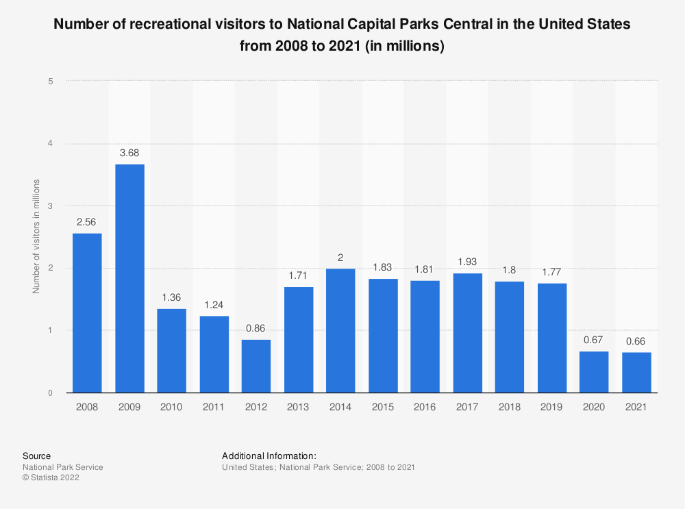 Statistic: Number of recreational visitors to National Capital Parks Central in the United States from 2008 to 2017 (in millions) | Statista