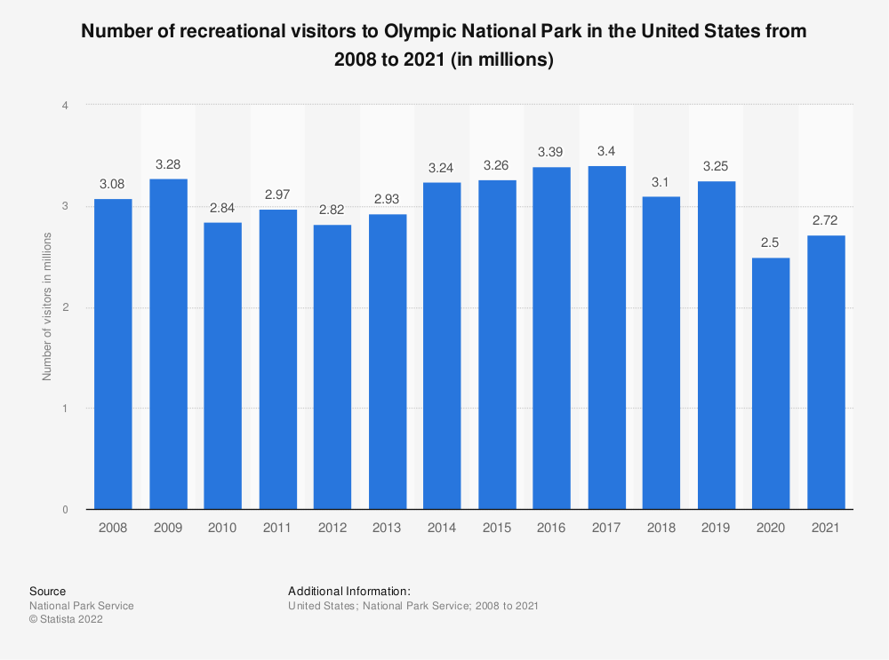 Statistic: Number of recreational visitors to Olympic National Park in the United States from 2008 to 2017 (in millions) | Statista