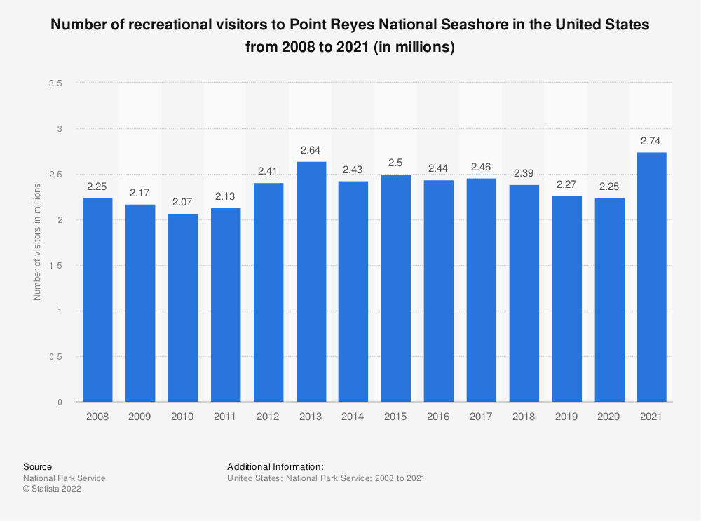 Statistic: Number of recreational visitors to Point Reyes National Seashore in the United States from 2008 to 2019 (in millions) | Statista