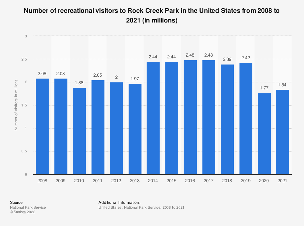 Statistic: Number of recreational visitors to Rock Creek Park in the United States from 2008 to 2017 (in millions) | Statista