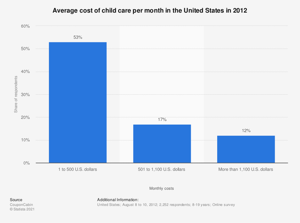 Statistic: Average cost of child care per month in the United States in 2012 | Statista
