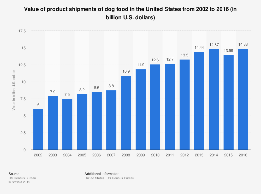 Statistic: Value of product shipments of dog food in the United States from 2002 to 2016 (in billion U.S. dollars) | Statista
