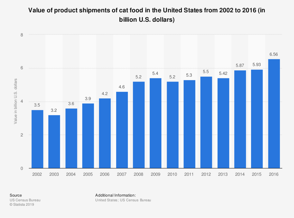 Statistic: Value of product shipments of cat food in the United States from 2002 to 2016 (in billion U.S. dollars) | Statista