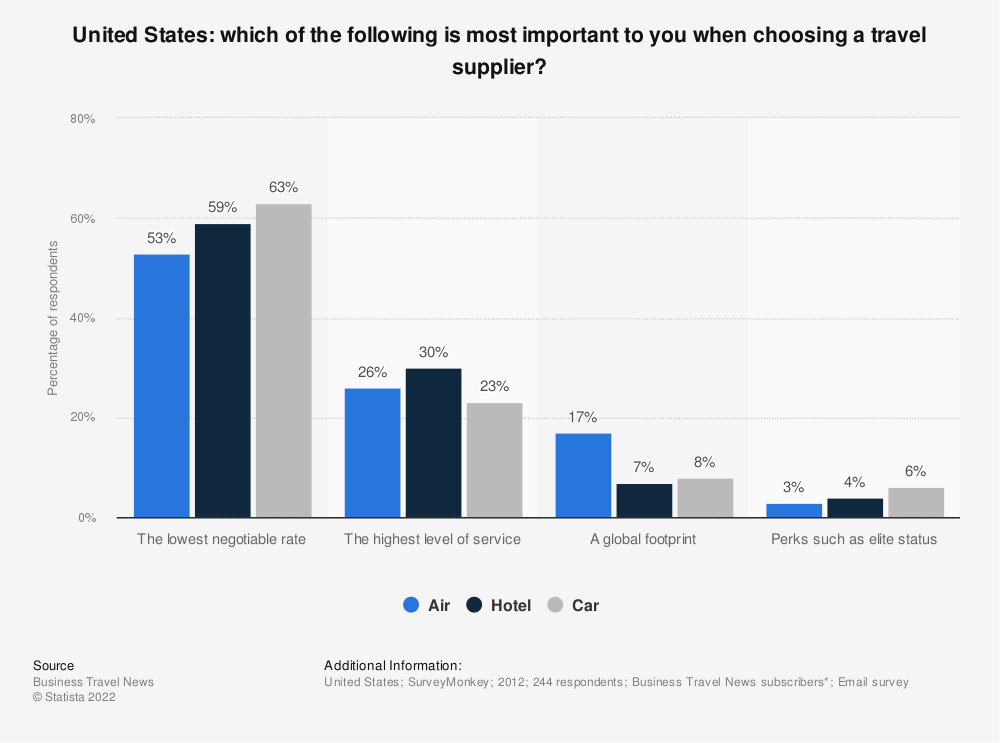 Statistic: Which of the following is most important to you when choosing a travel supplier?   Statista