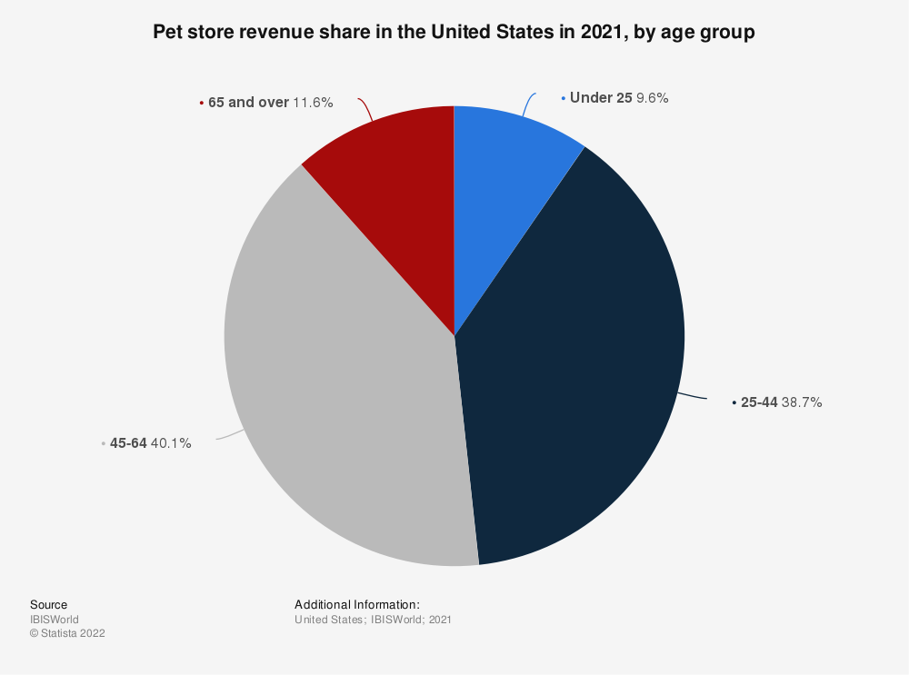 Statistic: Pet store revenue share in the United States in 2021, by age group | Statista