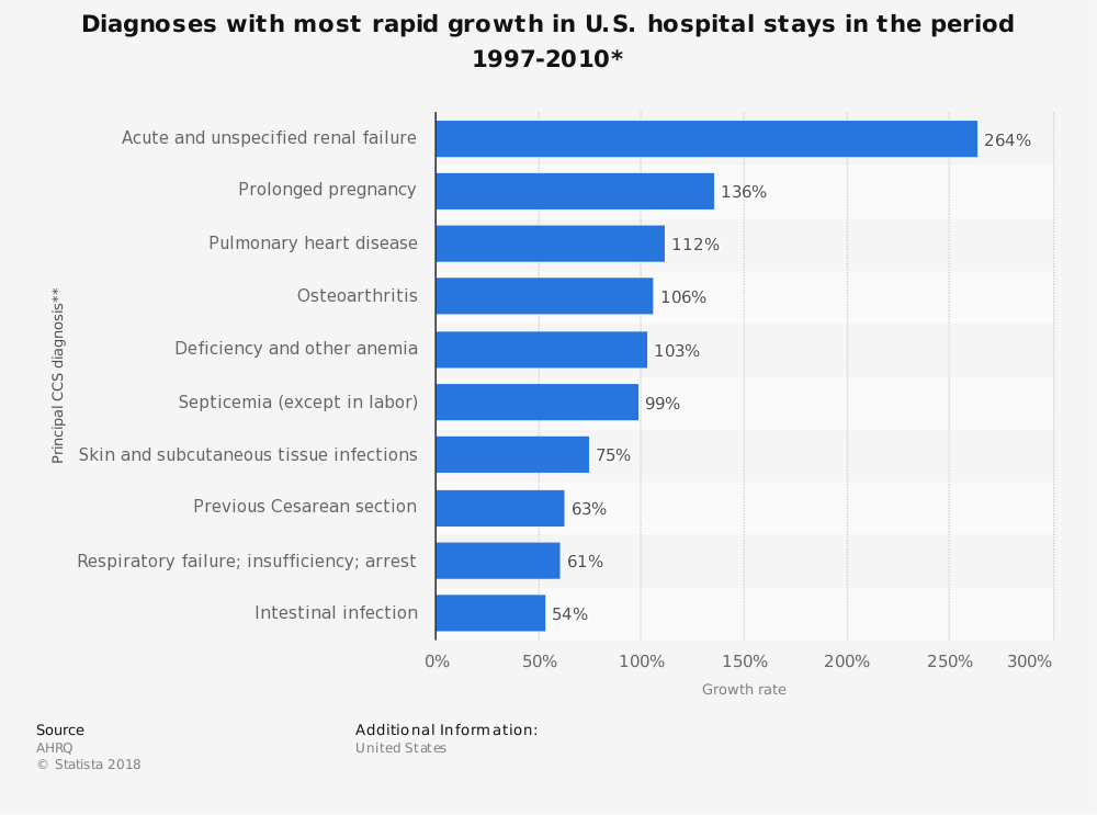 Statistic: Diagnoses with most rapid growth in U.S. hospital stays in the period 1997-2010* | Statista