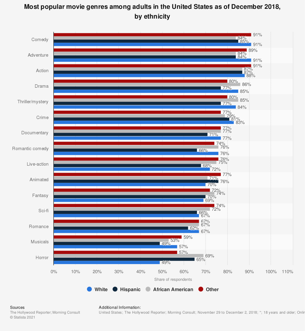 Statistic: Most popular movie genres among adults in the United States as of December 2018, by ethnicity   Statista