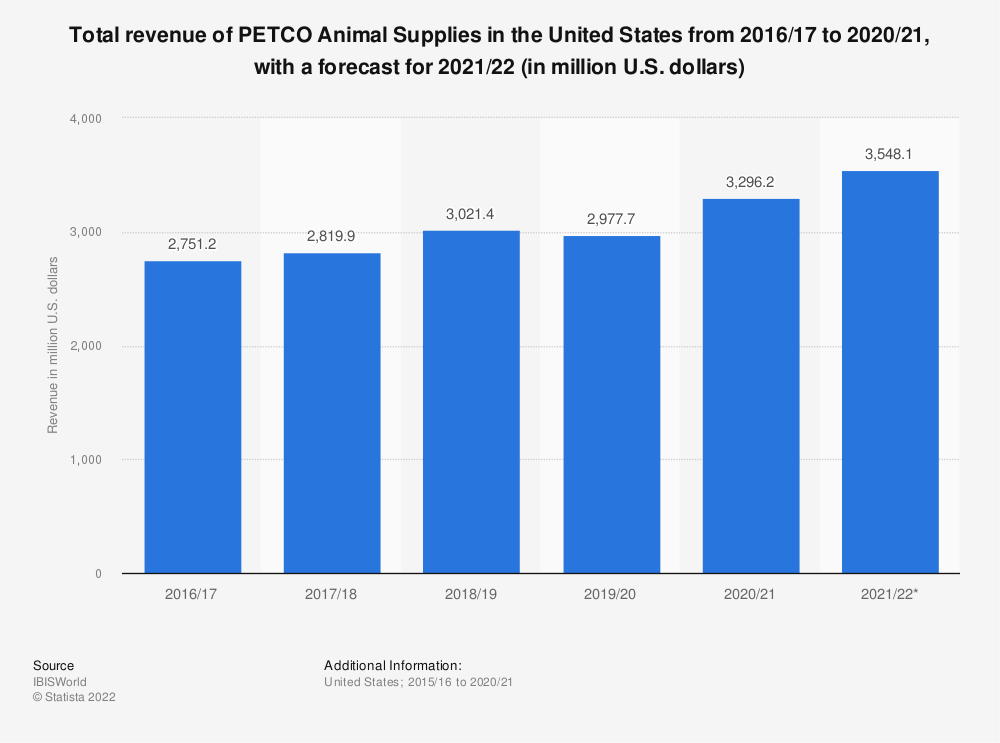 Statistic: Total revenue of PETCO Animal Supplies in the United States from 2016/17 to 2020/21, with a forecast for 2021/22 (in million U.S. dollars) | Statista