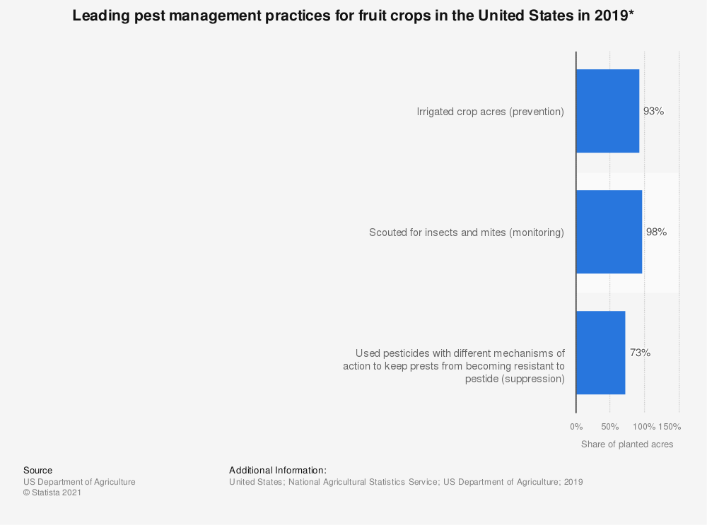 Statistic: Leading pest management practices for fruit crops in the United States in 2017* | Statista