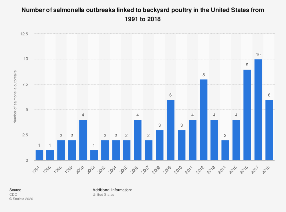 Statistic: Number of salmonella outbreaks linked to live poultry in the United States from 1991 to 2018 | Statista