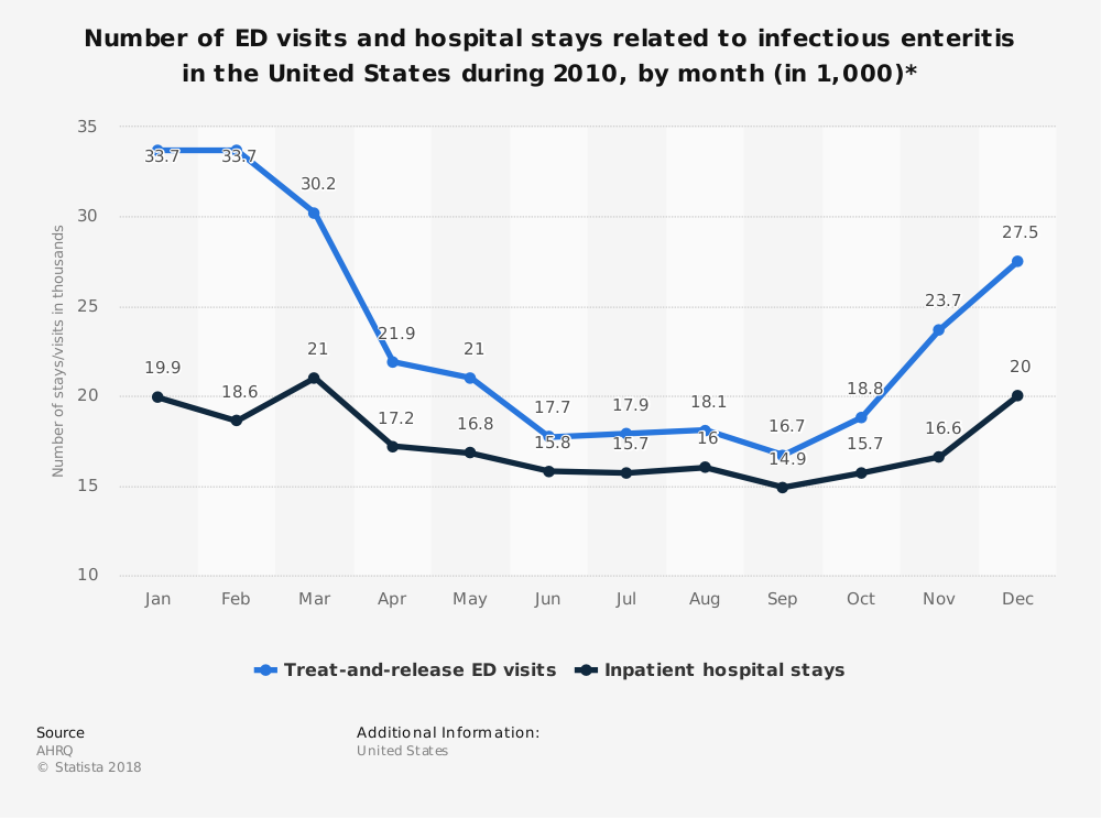 Statistic: Number of ED visits and hospital stays related to infectious enteritis in the United States during 2010, by month (in 1,000)* | Statista