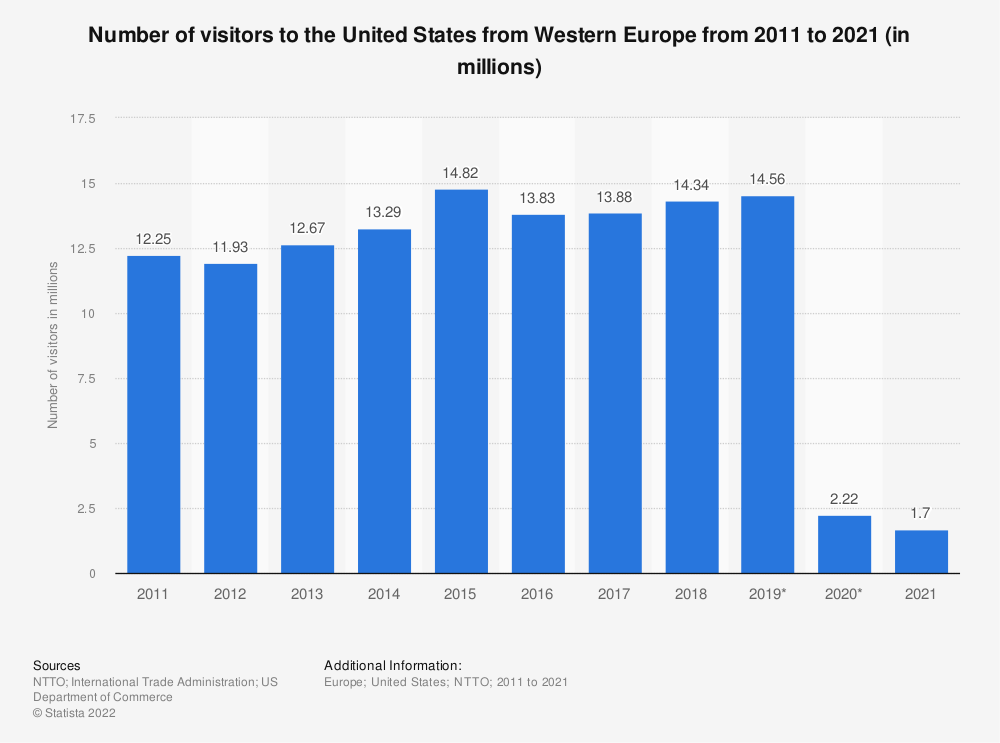 Statistic: Number of visitors to the United States from Western Europe from 2011 to 2019 (in millions) | Statista