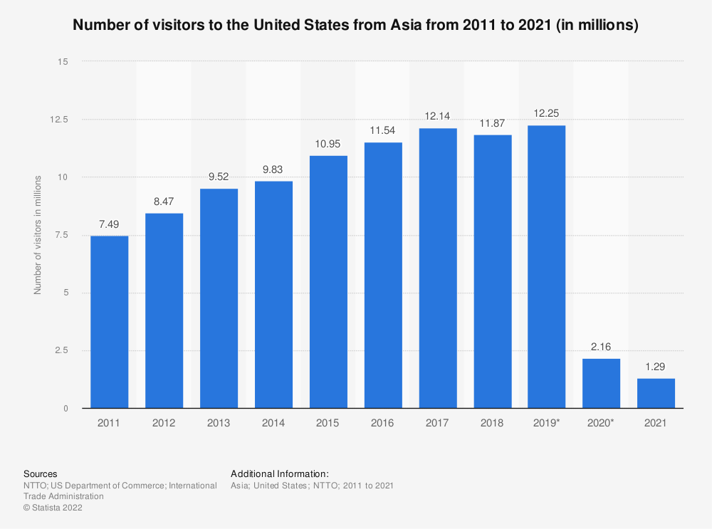 Statistic: Number of visitors to the United States from Asia from 2011 to 2018 (in millions) | Statista
