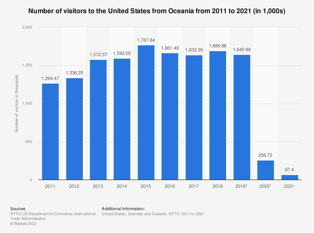 Statistic: Number of visitors to the United States from Oceania from 2012 to 2021 (in millions)* | Statista