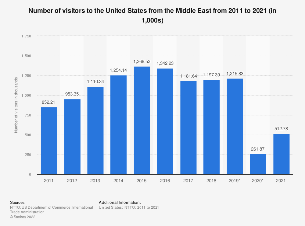 Statistic: Number of visitors to the United States from the Middle East from 2011 to 2020 (in 1,000s) | Statista