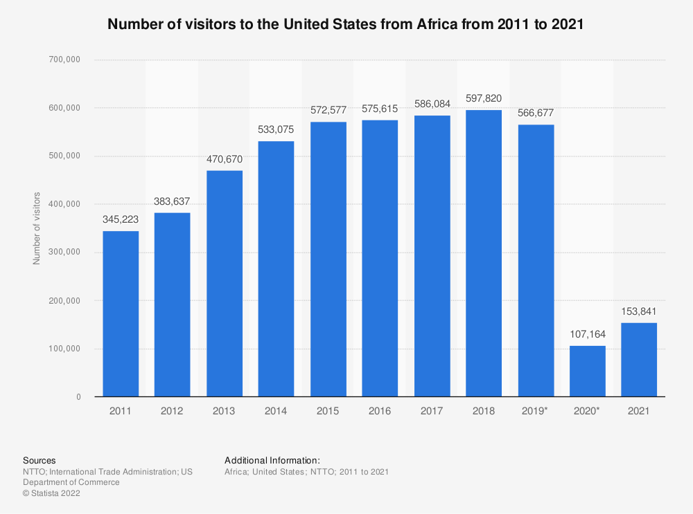 Statistic: Number of visitors to the United States from Africa from 2012 to 2021 (in thousands)* | Statista