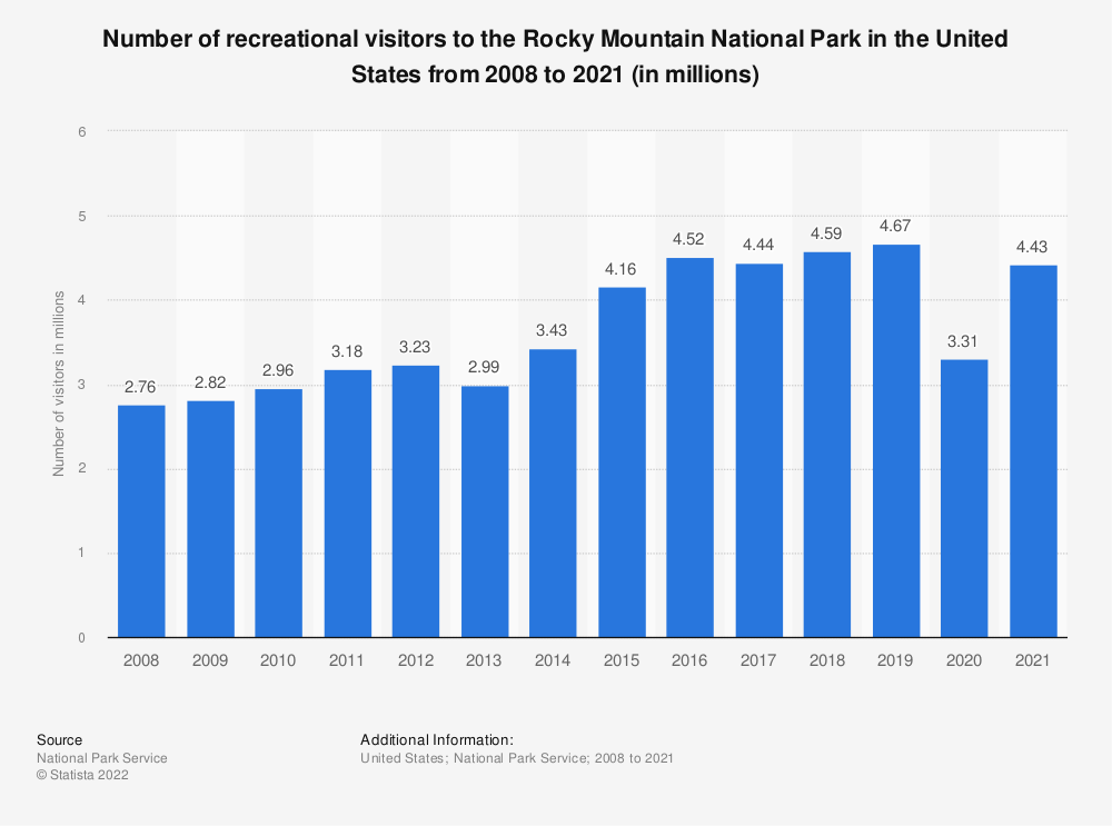 Statistic: Number of recreational visitors to the Rocky Mountain National Park in the United States from 2008 to 2018 (in millions) | Statista