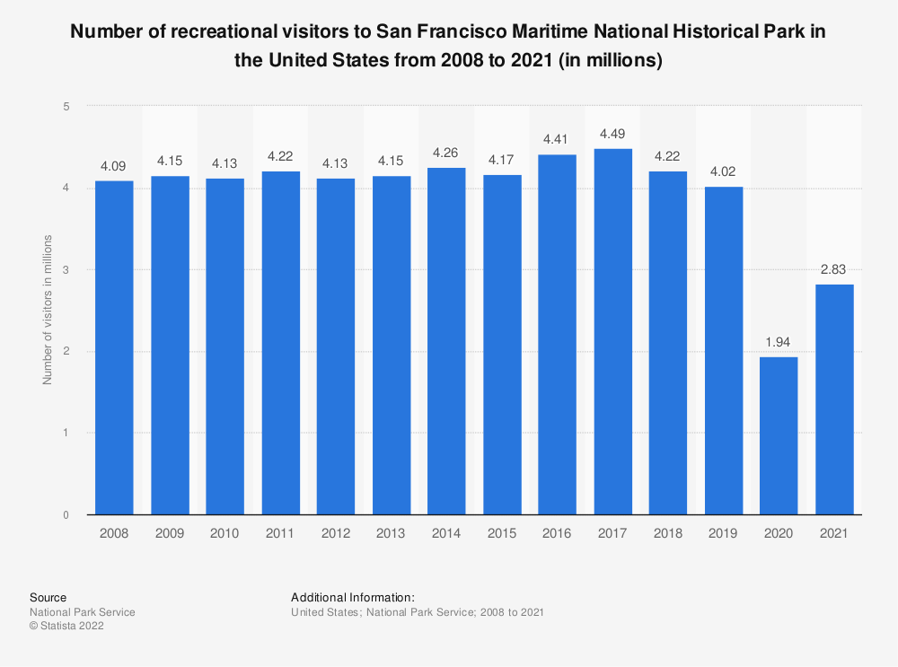 Statistic: Number of recreational visitors to San Francisco Maritime National Historical Park in the United States from 2008 to 2017 (in millions) | Statista