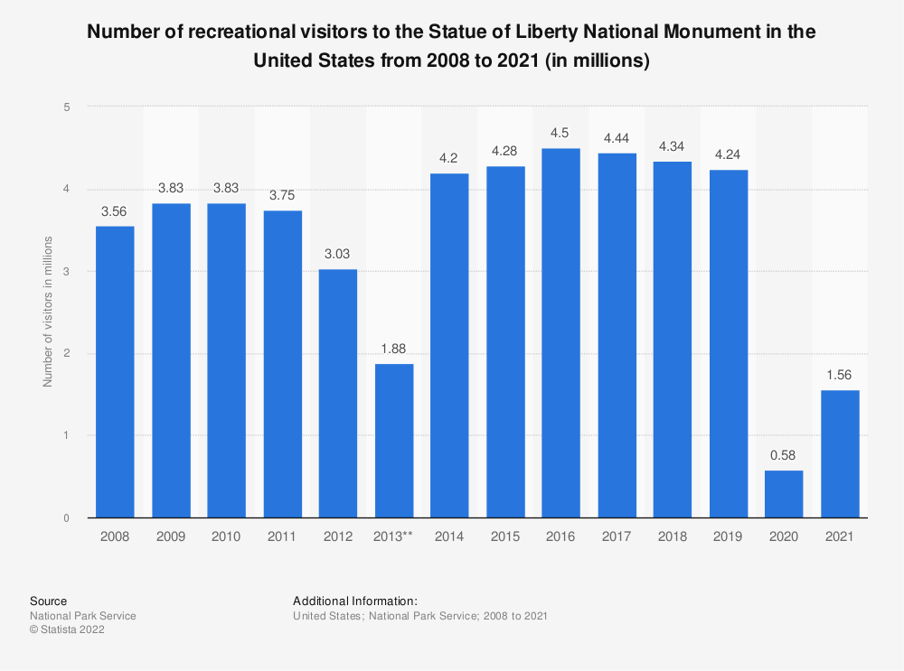 Statistic: Number of recreational visitors to the Statue of Liberty National Monument in the United States from 2008 to 2018 (in millions)* | Statista