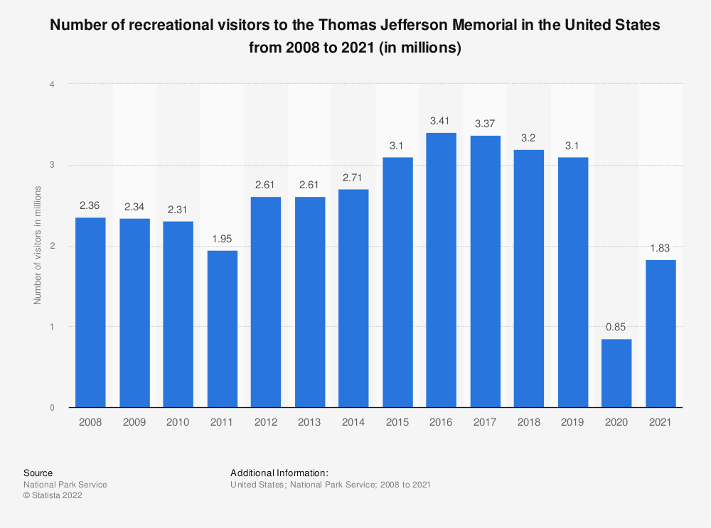 Statistic: Number of recreational visitors to the Thomas Jefferson Memorial in the United States from 2008 to 2018 (in millions) | Statista