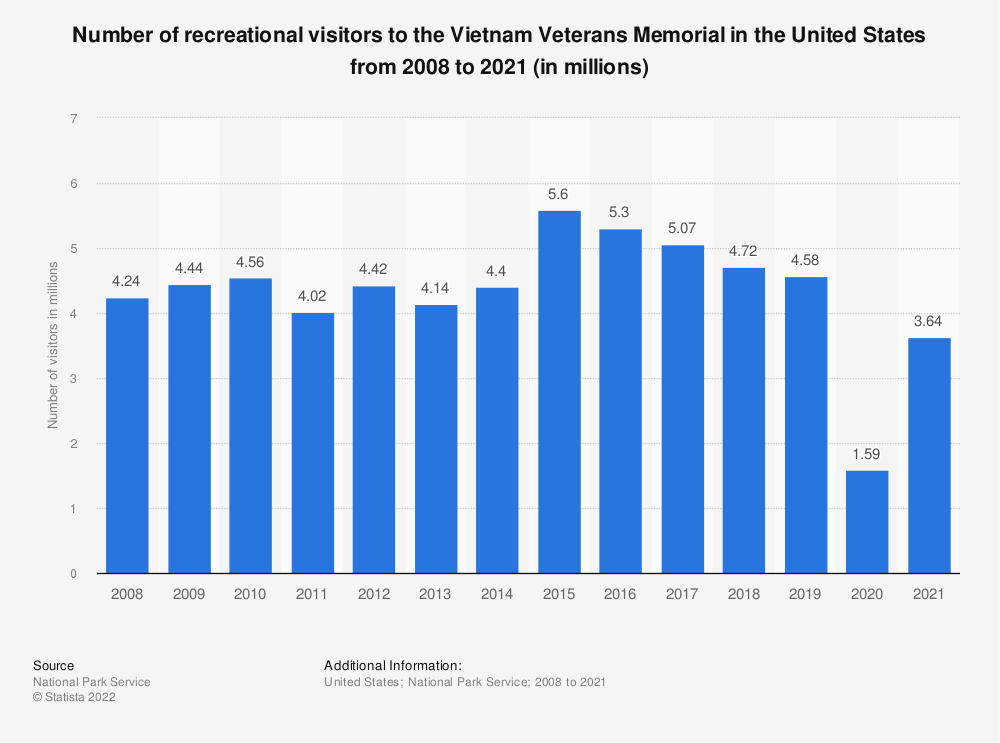 Statistic: Number of recreational visitors to the Vietnam Veterans Memorial in the United States from 2008 to 2018 (in millions) | Statista