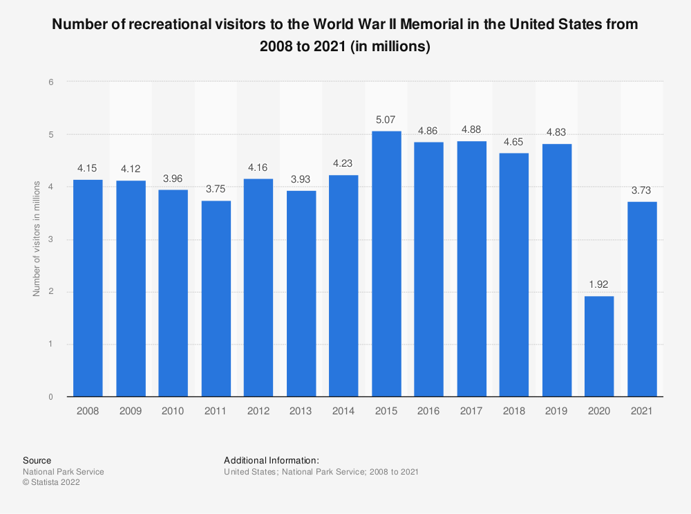 Statistic: Number of recreational visitors to the World War II Memorial in the United States from 2008 to 2019 (in millions) | Statista