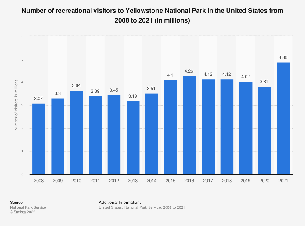 Statistic: Number of recreational visitors to Yellowstone National Park in the United States from 2008 to 2019 (in millions) | Statista