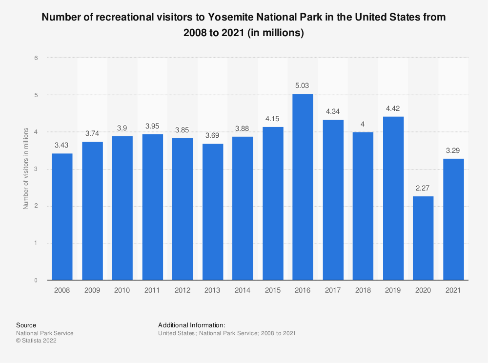 Statistic: Number of recreational visitors to Yosemite National Park in the United States from 2008 to 2018 (in millions) | Statista