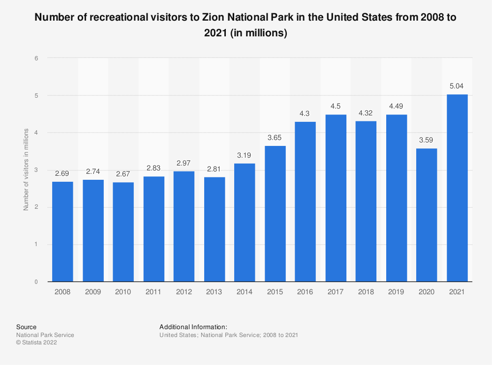 Statistic: Number of recreational visitors to Zion National Park in the United States from 2008 to 2018 (in millions) | Statista