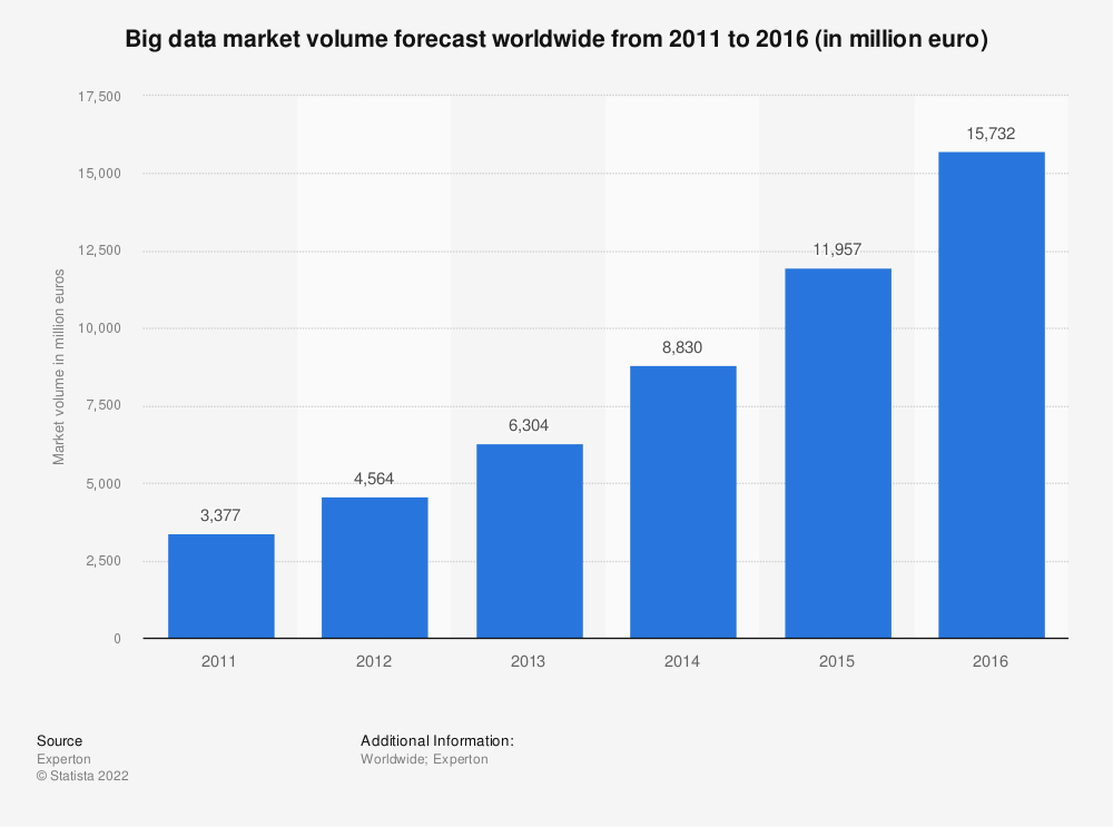 Statistic: Big data market volume forecast worldwide from 2011 to 2016 (in million euro) | Statista