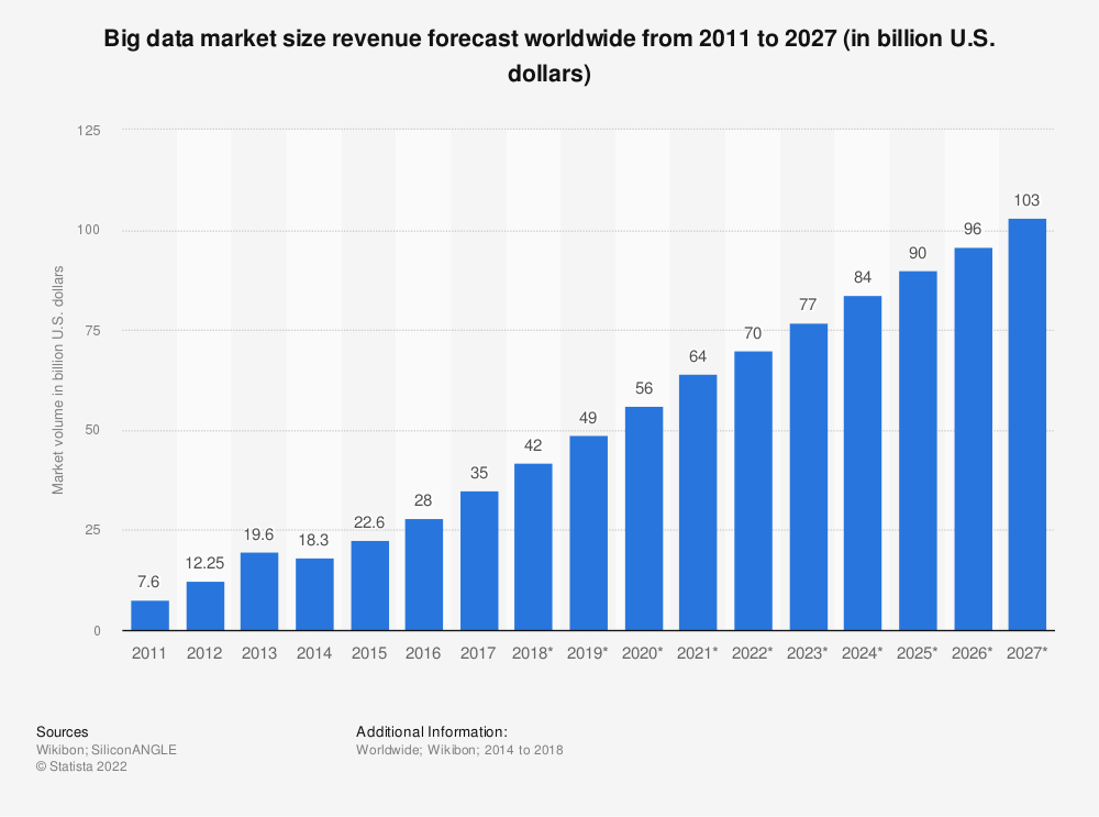 Statistic: Forecast of Big Data market size, based on revenue, from 2011 to 2027 (in billion U.S. dollars) | Statista