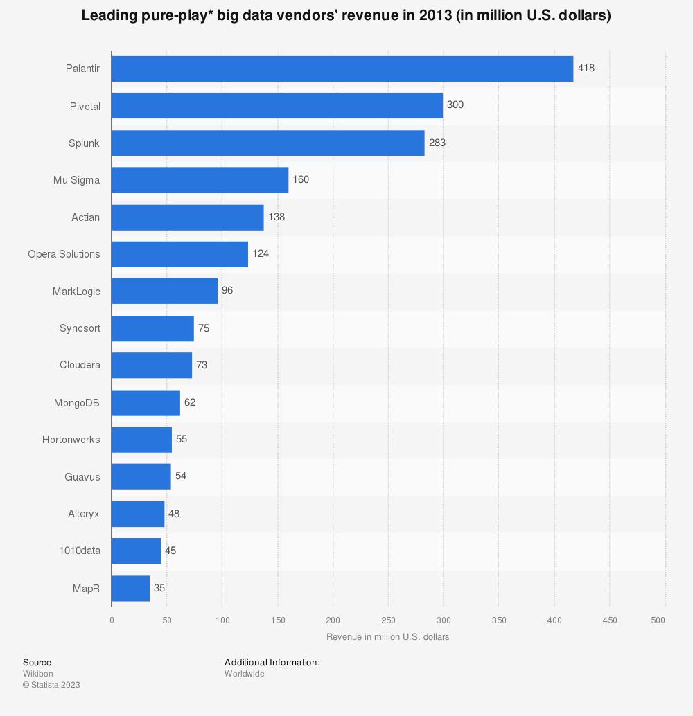 Statistic: Leading pure-play* big data vendors' revenue in 2013 (in million U.S. dollars) | Statista