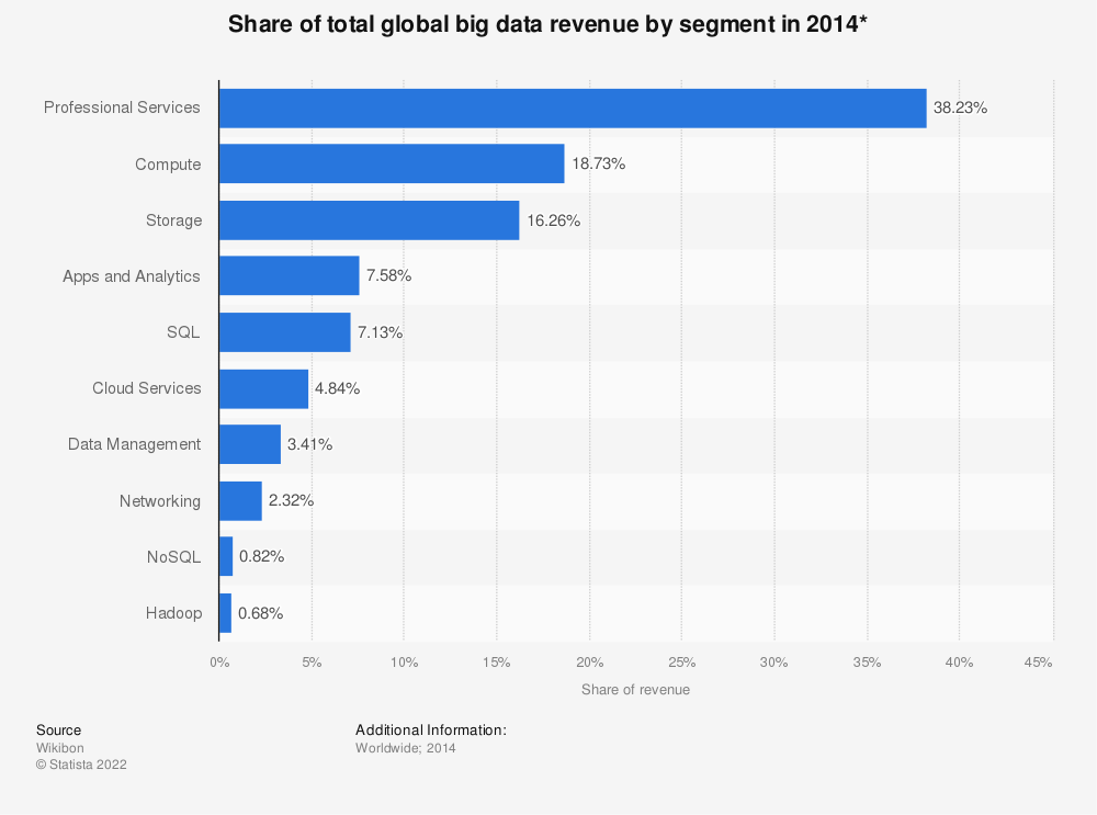 Statistic: Share of total global big data revenue by segment in 2014* | Statista