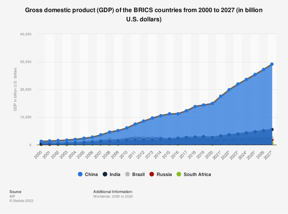 Statistic: Gross domestic product (GDP) of the BRIC countries from 2014 to 2024 (in billion U.S. dollars)   Statista
