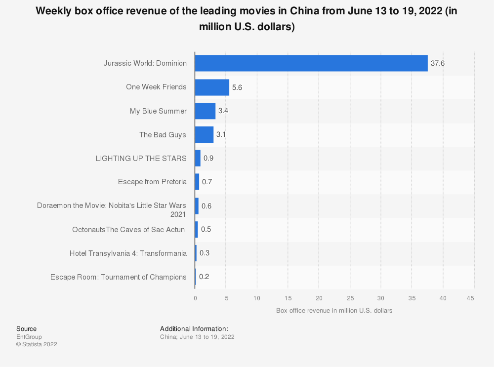 Statistic: Weekly box office revenue of the top 10 movies in China from September 30 to October 6, 2019 (in million U.S. dollars) | Statista