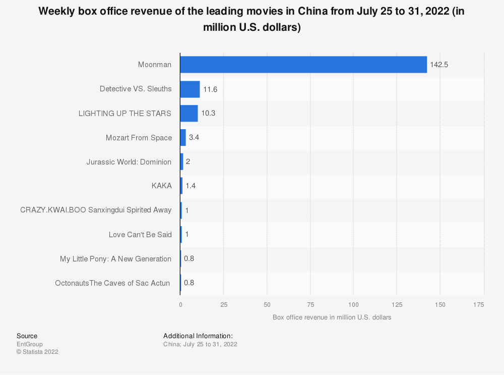 Statistic: Weekly box office revenue of the leading movies in China from March 22 to 28, 2021 (in million U.S. dollars) | Statista