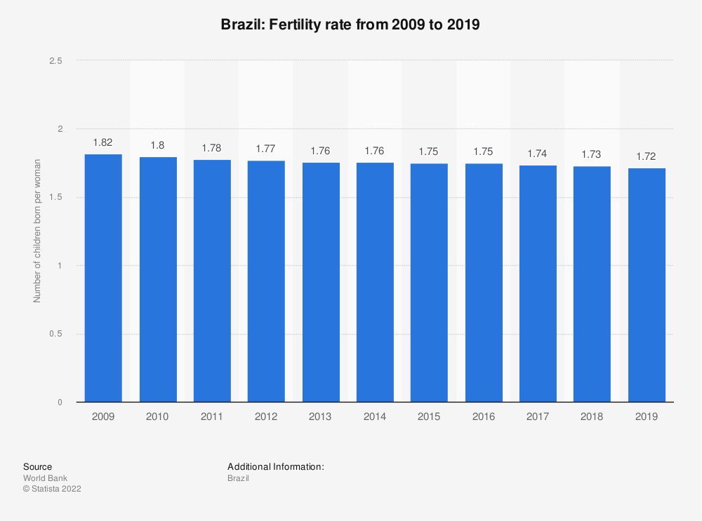 Statistic: Brazil: Fertility rate from 2007 to 2017 | Statista