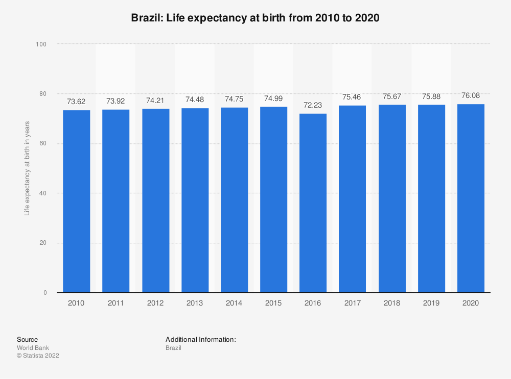 Statistic: Brazil: Life expectancy at birth from 2007 to 2017 | Statista