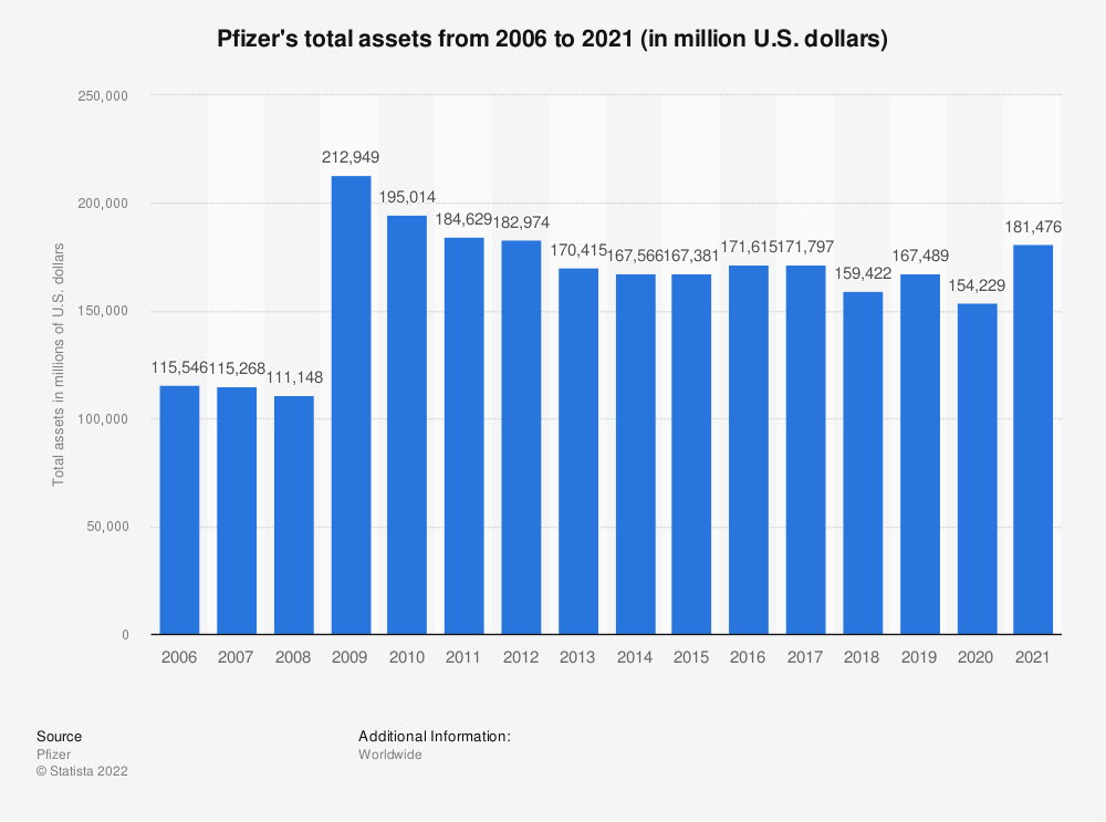 Statistic: Pfizer's total assets from 2006 to 2018 (in million U.S. dollars) | Statista
