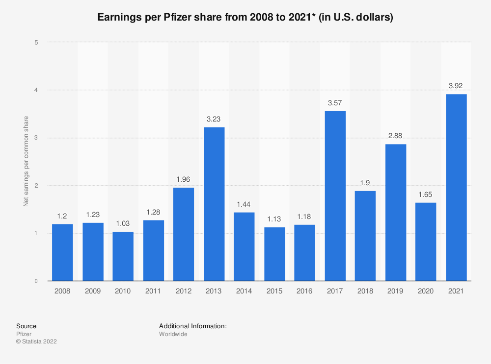 Statistic: Net earnings per Pfizer share from 2008 to 2018 (in U.S. dollars)* | Statista